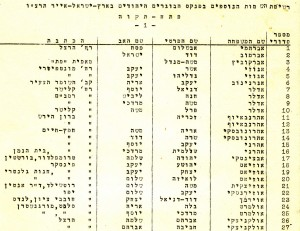 1936 Petah Tikva Voters