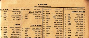 1942 Haifa Voters