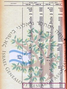 1948 Name Change of Shimon Peres