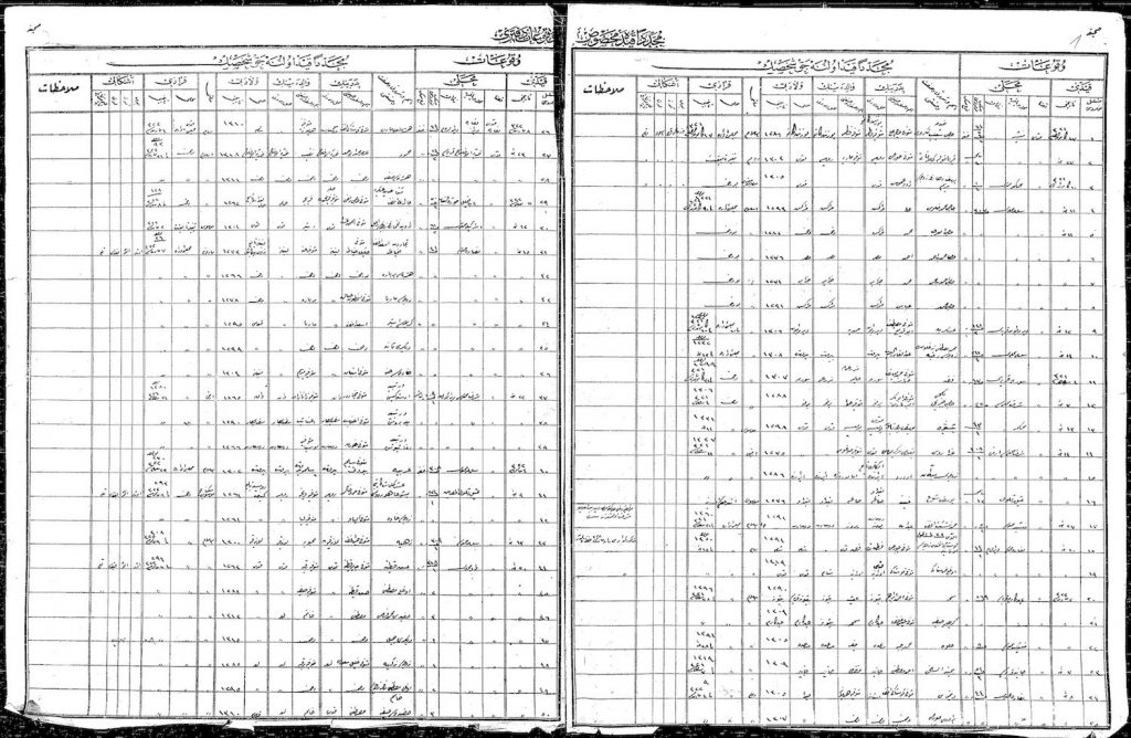 Spread from Ottoman Nufus register from Jerusalem